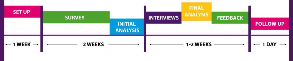HPO Diagnostic Diagram